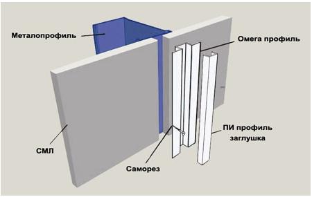 Схема монтажа рамочного профиля алюминиевого с применением профиля Омега и П- заглушка