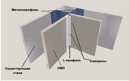 Схема монтажа рамочного профиля алюминиевого с применением L-профиля